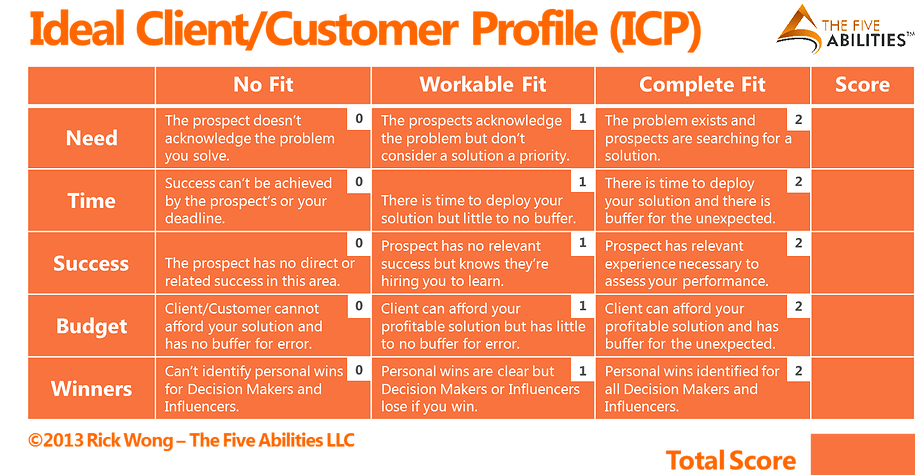 Building An Ideal ClientCustomer Profile – Customer Profile